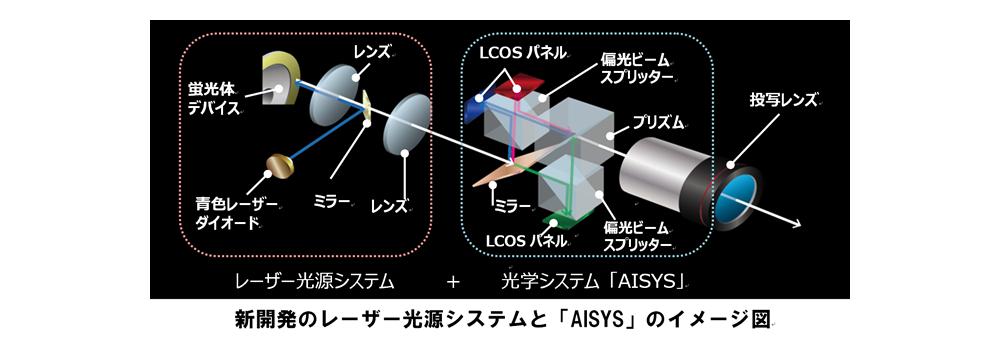 新開発のレーザー光源システムと「AISYS」のイメージ図