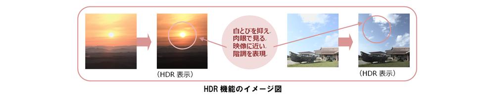 HDR機能のイメージ図