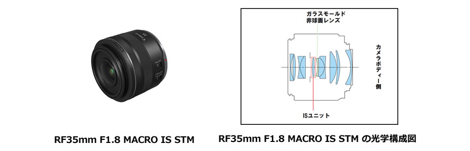 RF35mm F1.8 MACRO IS STM