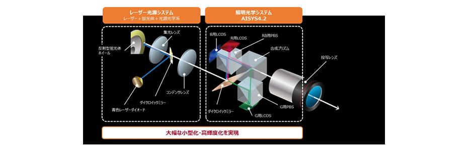 大幅な小型化・高輝度化を実現