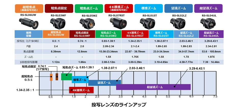 投写レンズのラインアップ