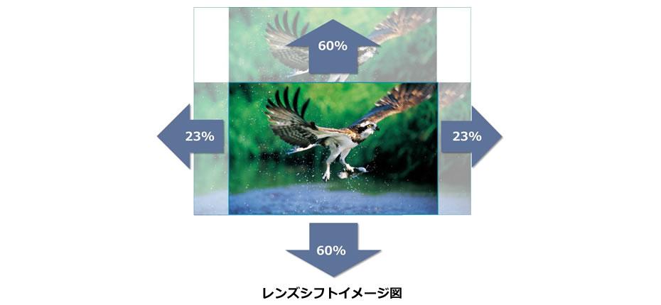 レンズシフトイメージ図