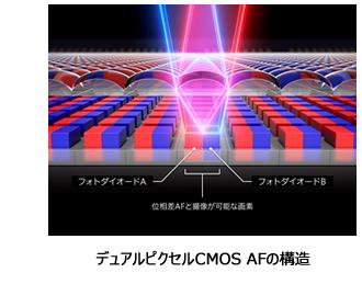 デュアルピクセルCMOS AFの構造