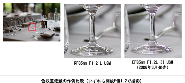 色収差低減の作例比較(いずれも開放F値1.2で撮影)
