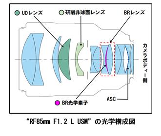 """RF85mm F1.2 L USM""の光学構成図"