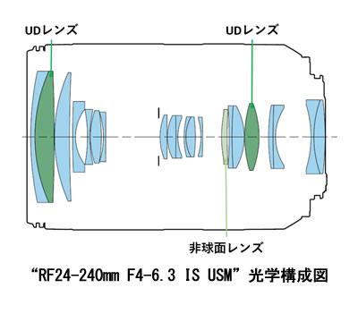 """RF24-240mm F4-6.3 IS USM""光学構成図"